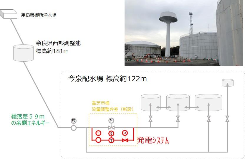 香芝市今泉配水場マイクロ水力発電の概要