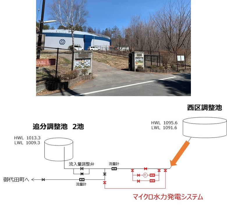 浅麓広域企業団追分調整池でのマイクロ水力発電イメージ
