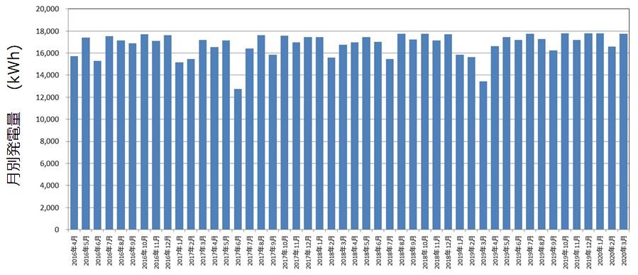 4年間の月別発電量推移