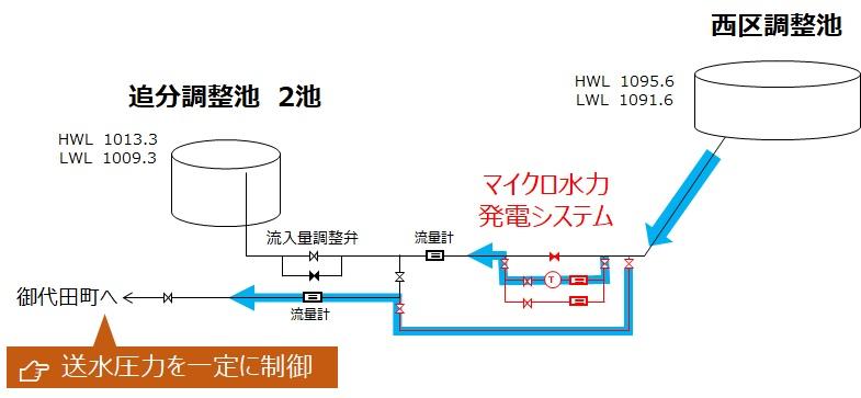 追分調整池マイクロ水力発電所での1次圧一定制御