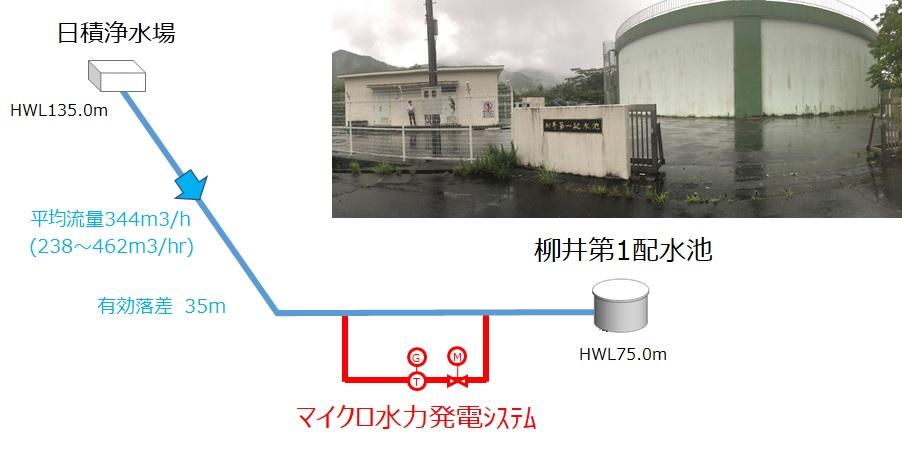 柳井第一配水池マイクロ水力発電所の概要