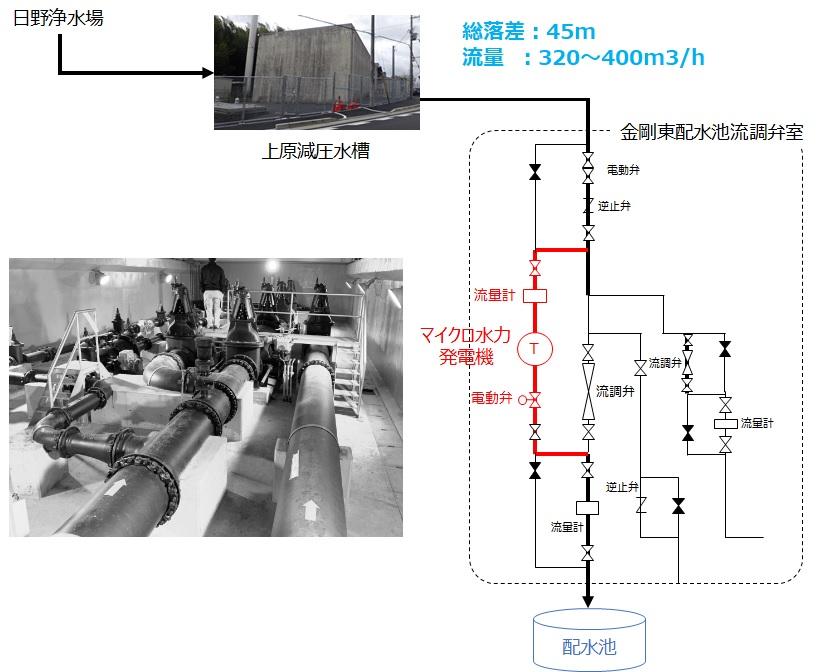 金剛東配水池マイクロ水力発電所の概要