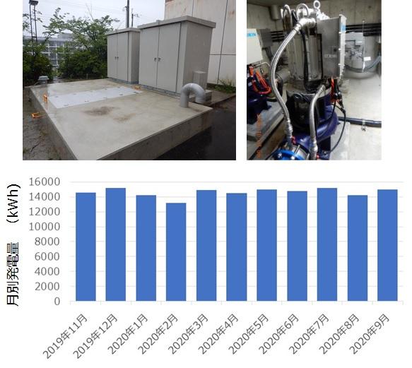 佐井寺配水場マイクロ水力発電所の発電状況