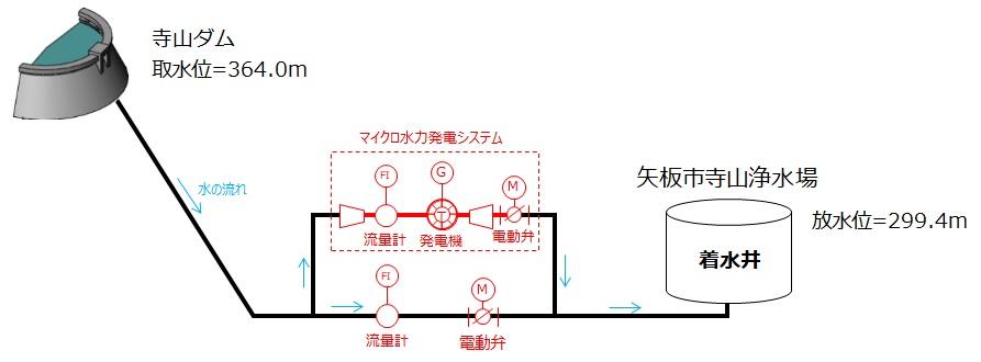 寺山浄水場マイクロ水力発電所の概要が