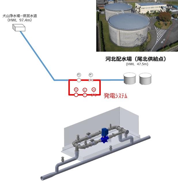 河北配水場マイクロ水力発電所