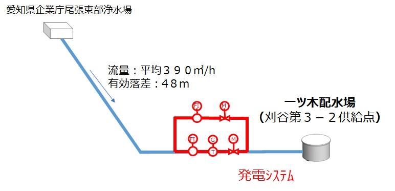 一ツ木配水場マイクロ水力発電所の概要