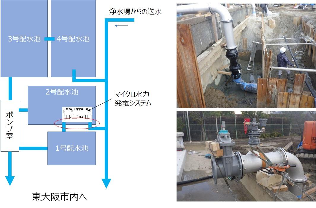 水走配水場マイクロ水力発電所工事 配管立上げ