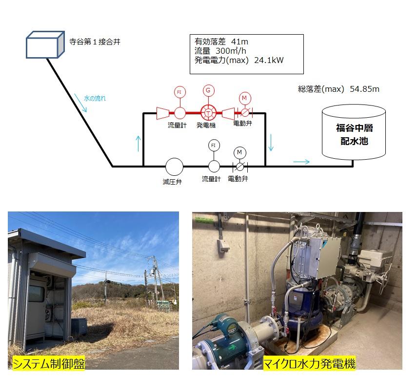 神戸市福谷中層配水池マイクロ水力発電所は5年経過