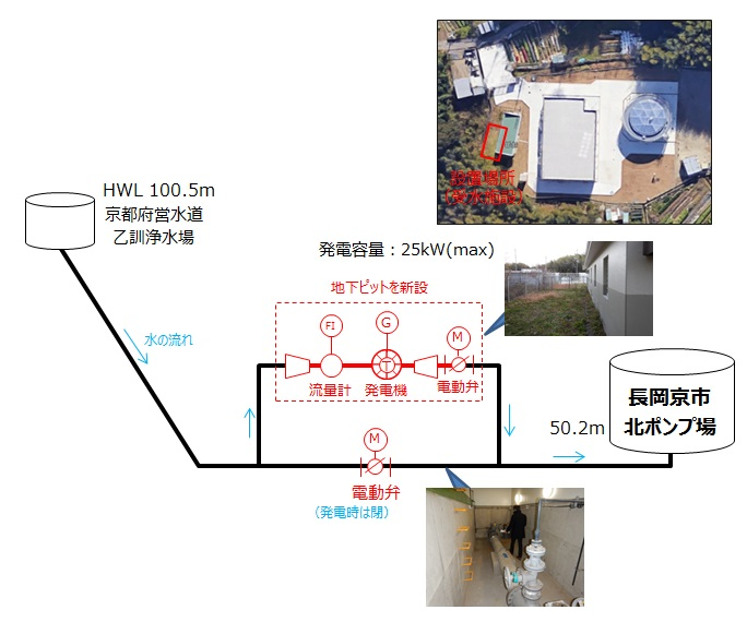 長岡京市北ポンプ場マイクロ水力発電所の概要図