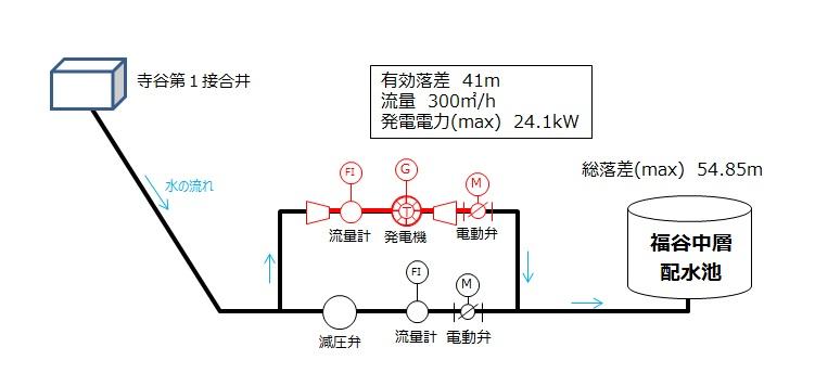 神戸市福谷中層配水池マイクロ水力発電所の概要