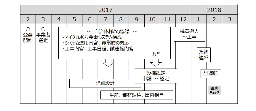 藤原配水場 スケジュール マイクロ水力発電