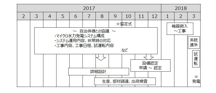長岡京市北ポンプ場 マイクロ水力発電 導入スケジュール