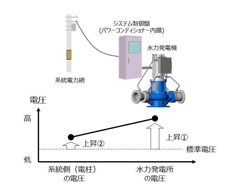 電圧上昇抑制 ダイキン工業のマイクロ水力発電