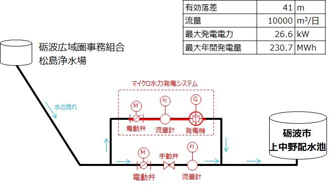上中野配水場マイクロ水力発電システム