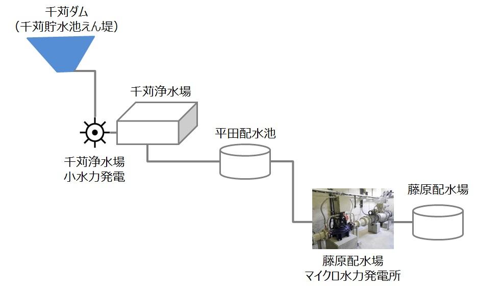 千苅ダム~藤原配水場マイクロ水力発電所