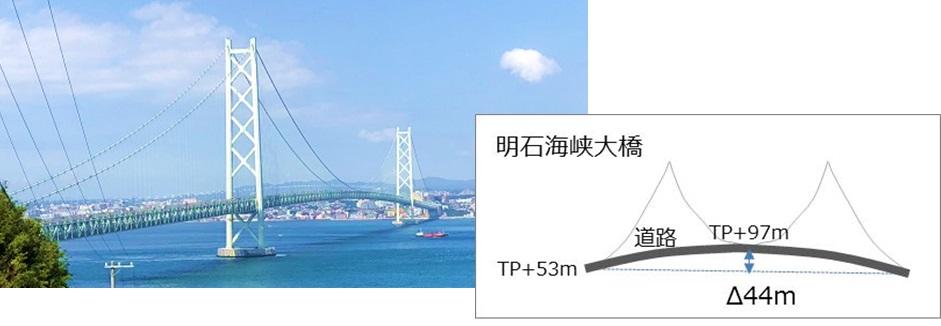 明石海峡大橋を渡って送水