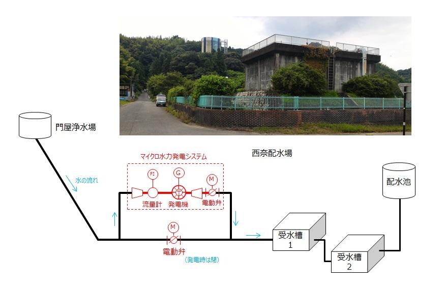 西奈配水場でのマイクロ水力発電