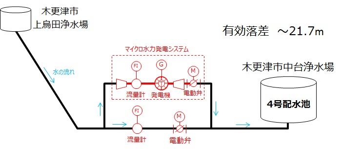 中台浄水場マイクロ水力発電システム