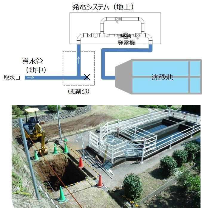 宮川浄水場マイクロ水力発電レイアウト