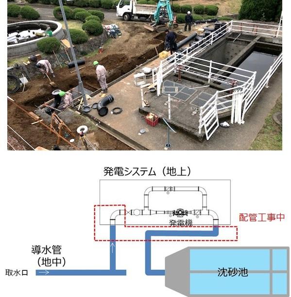 熱海市宮川浄水場マイクロ水力発電工事状況
