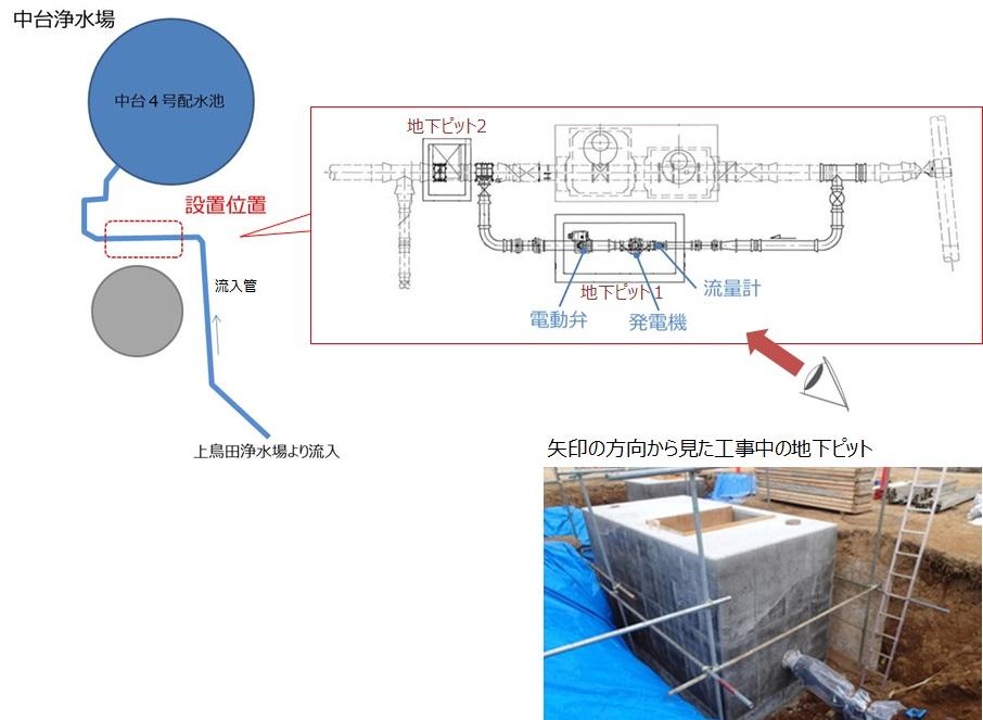 木更津市中台浄水場マイクロ水力発電所の地下ピット