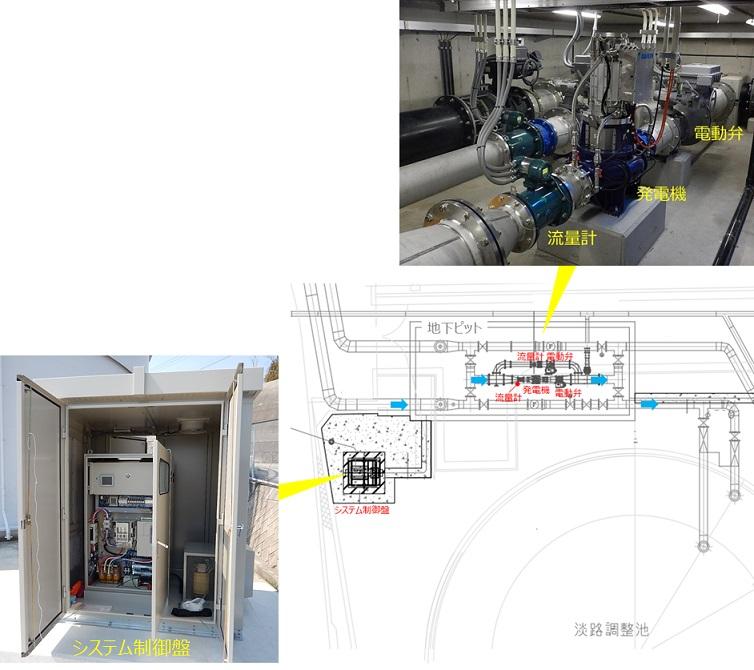 淡路調整池マイクロ水力発電所外観
