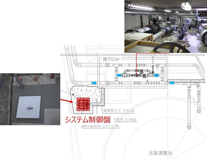 淡路調整池マイクロ水力発電所のシステム制御盤設置位置