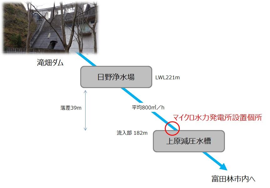 上原減圧水槽でのマイクロ水力発電設置位置