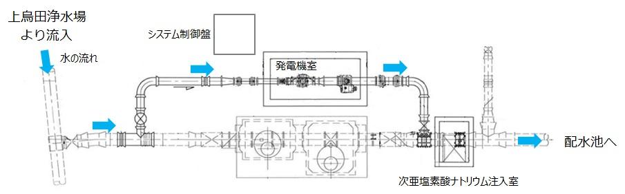 木更津市中台マイクロ水力発電所の構成図
