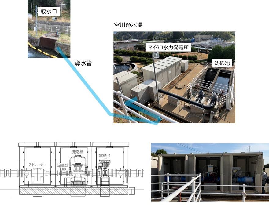 熱海市宮川浄水場マイクロ水力発電所