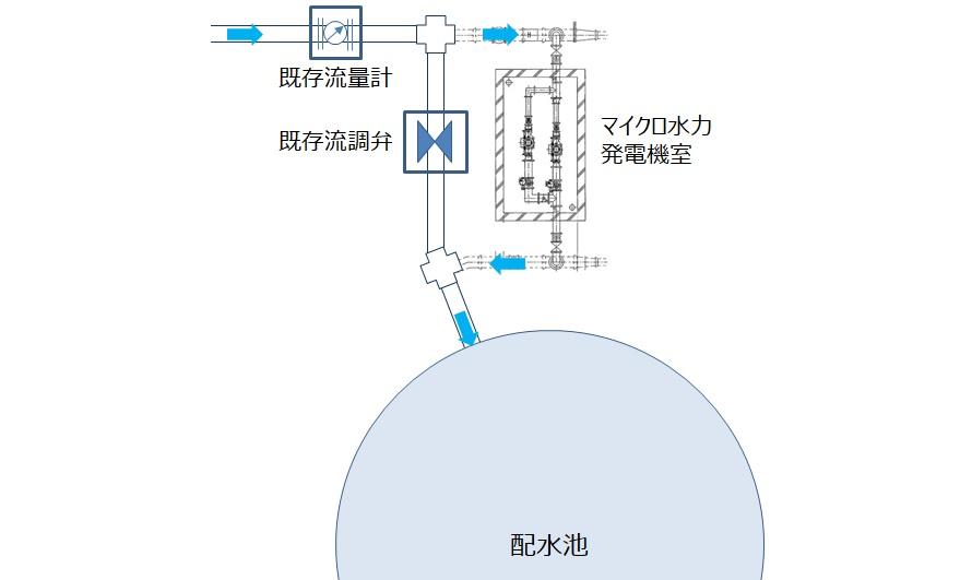 佐井寺配水場マイクロ水力発電所設置位置