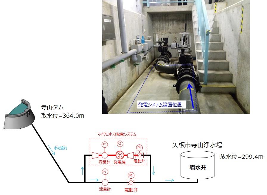 寺山浄水場マイクロ水力発電所の概要