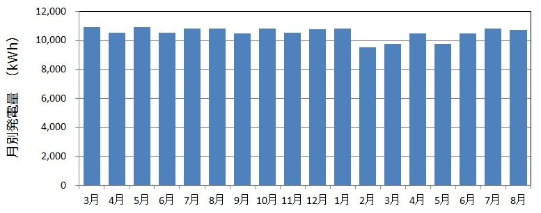 藤原配水場マイクロ水力発電所18ヵ月間