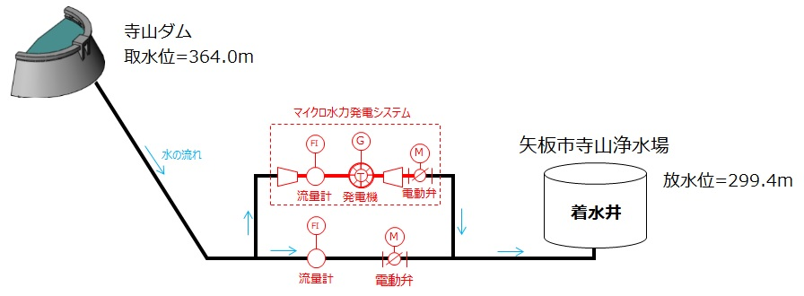 寺山浄水場マイクロ水力発電所は寺山ダムからの導水を活用