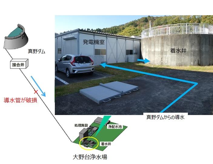 相馬大野台浄水場で導水管が損傷(台風19号被害)