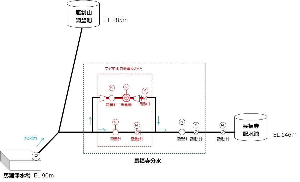 滋賀県長福寺分水点マイクロ水力発電所の概要