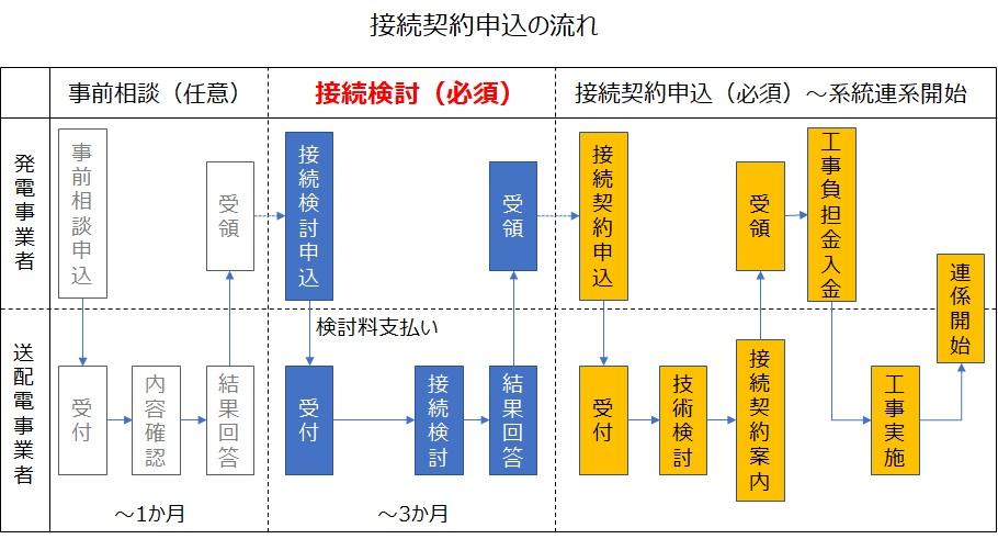 高圧接続契約申込の流れ