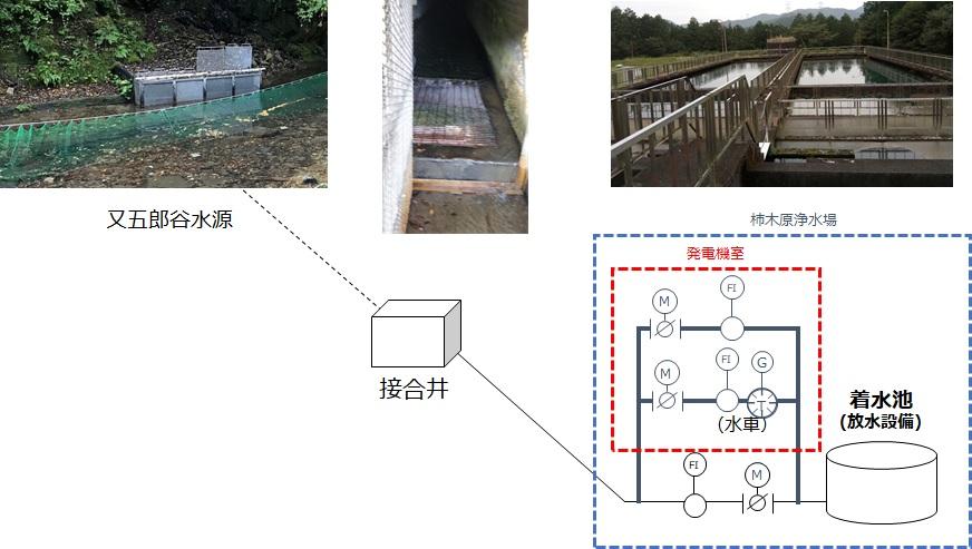 えびの市柿木原浄水場でのマイクロ水力発電