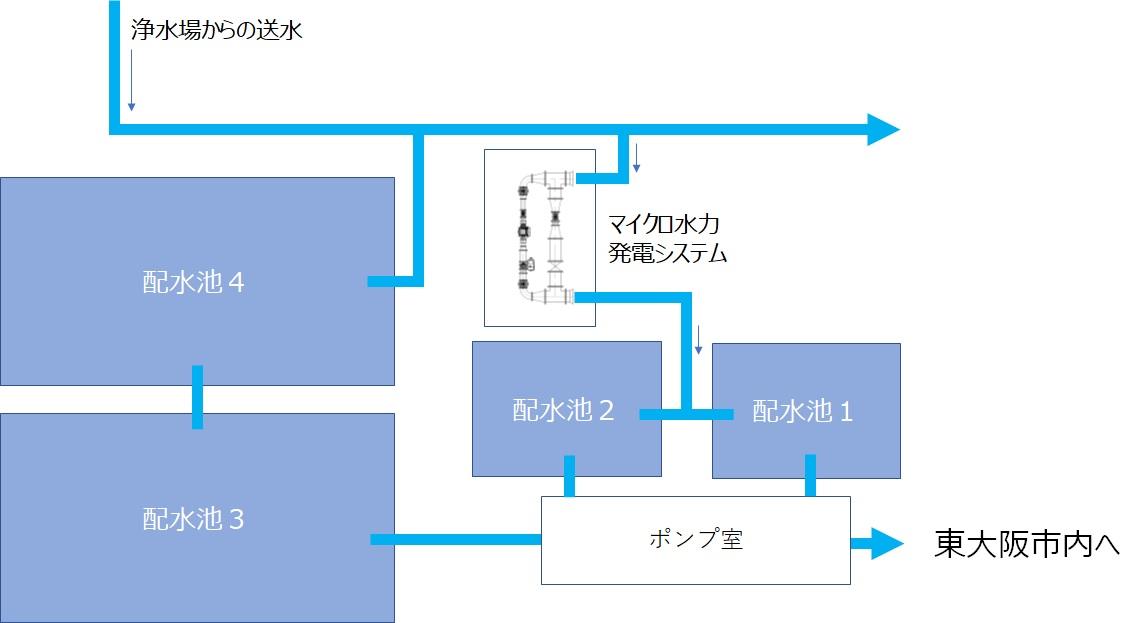 水走配水場マイクロ水力発電所の設置位置
