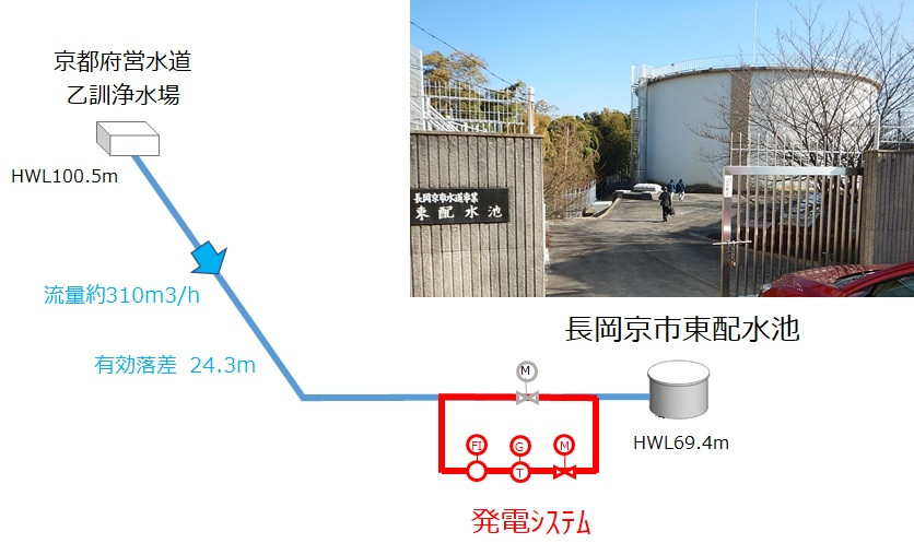 長岡京市東配水池マイクロ水力発電所の概要