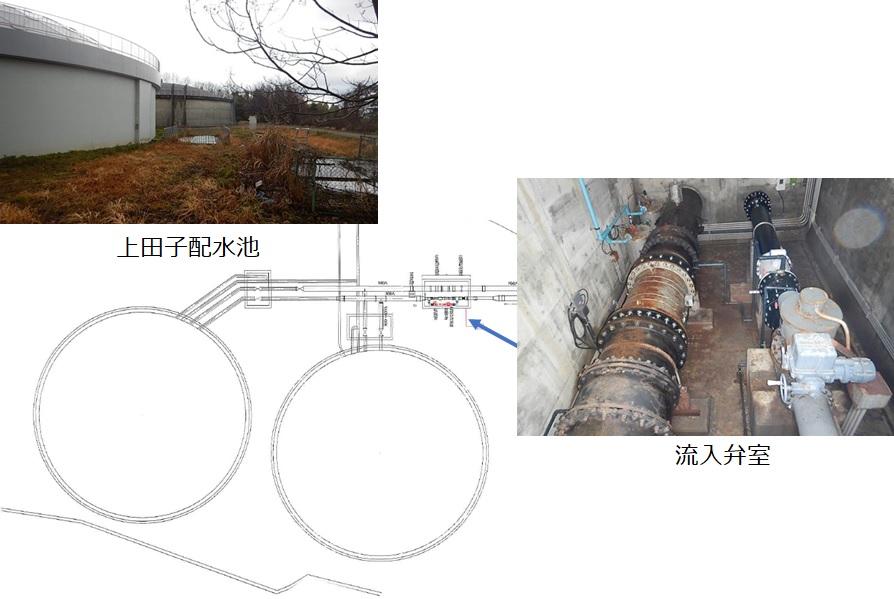 上田子配水池でのマイクロ水力発電システム設置位置