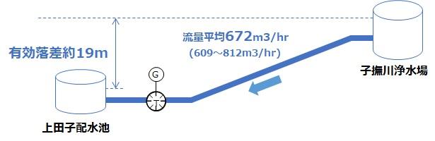 上田子配水池マイクロ水力発電事業