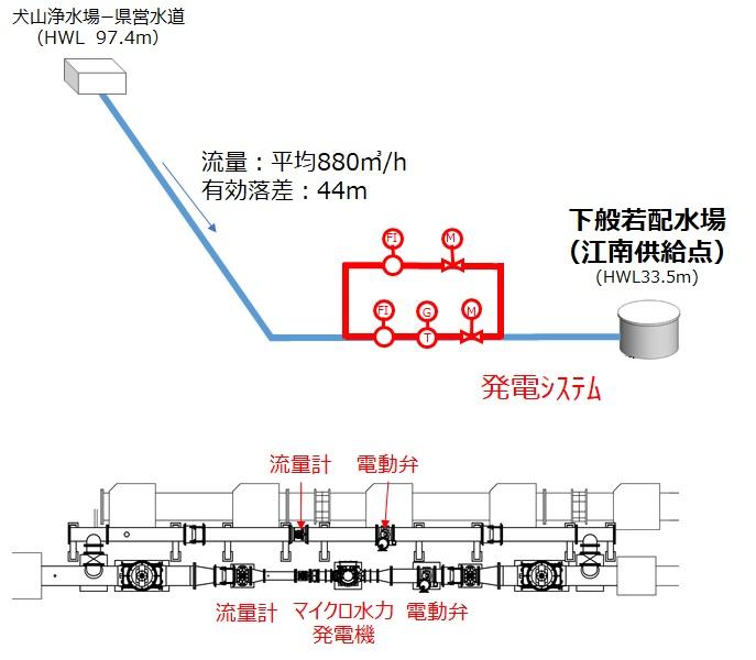 下般若配水場マイクロ水力発電所の概要