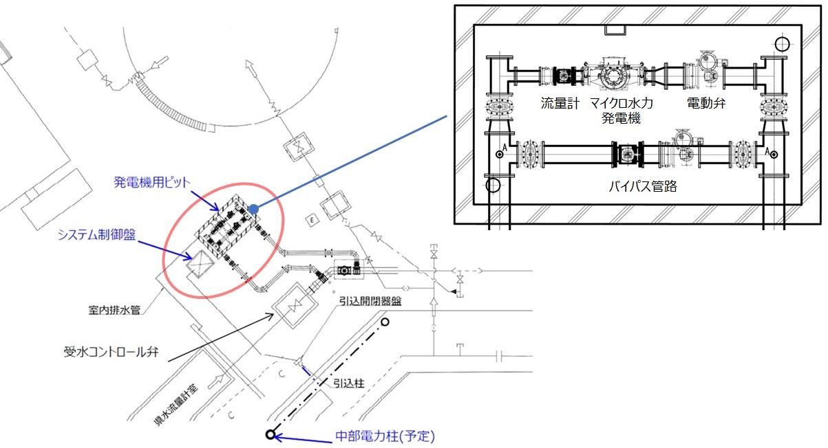 一ツ木配水場マイクロ水力発電所のイメージ図