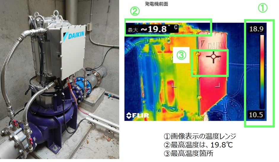 かずさ広域中台マイクロ水力発電所 温度測定