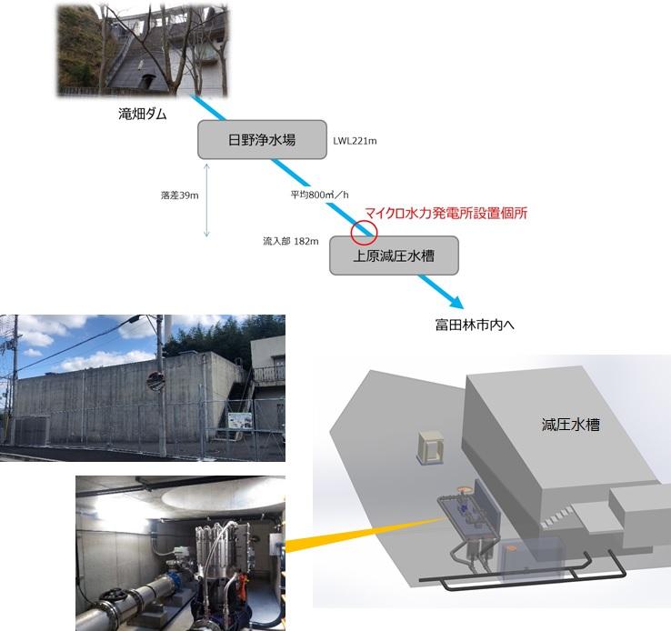 富田林市上原減圧水槽マイクロ水力発電所の概要