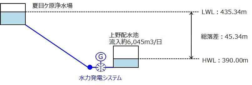 長野市上野配水池マイクロ水力発電の概要
