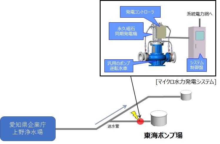 東海ポンプ場マイクロ水力発電所の概要
