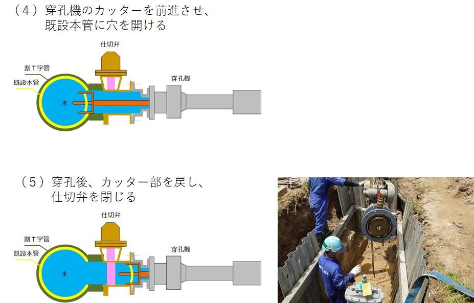 一ツ木配水場マイクロ水力発電所の不断水分岐工事(2)