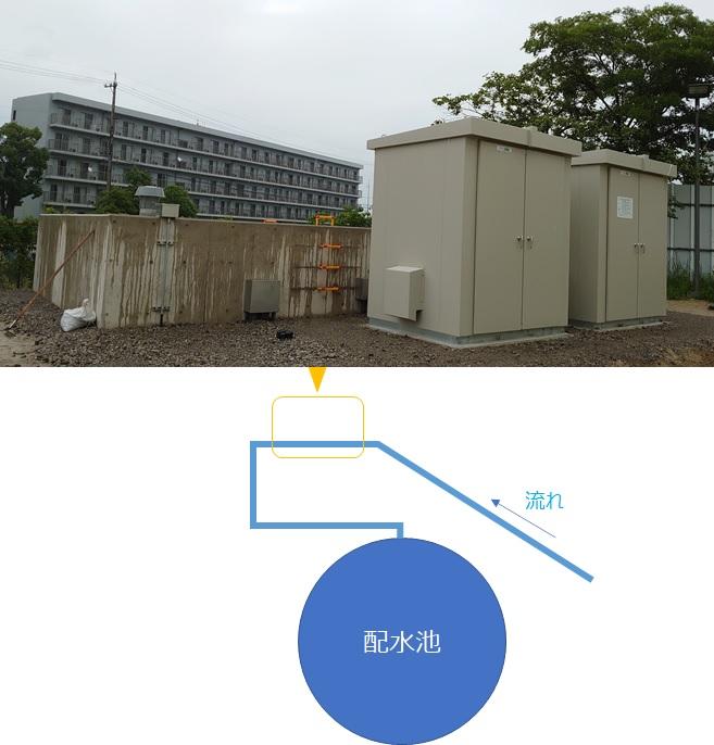 東海ポンプ場マイクロ水力発電所 地下ピットとシステム制御盤